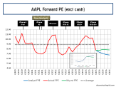 AAPL Forward 12 Month PE Ratios Q4 2015