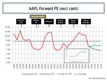 AAPL Forward 12 Month PE Ratios Q4 2015