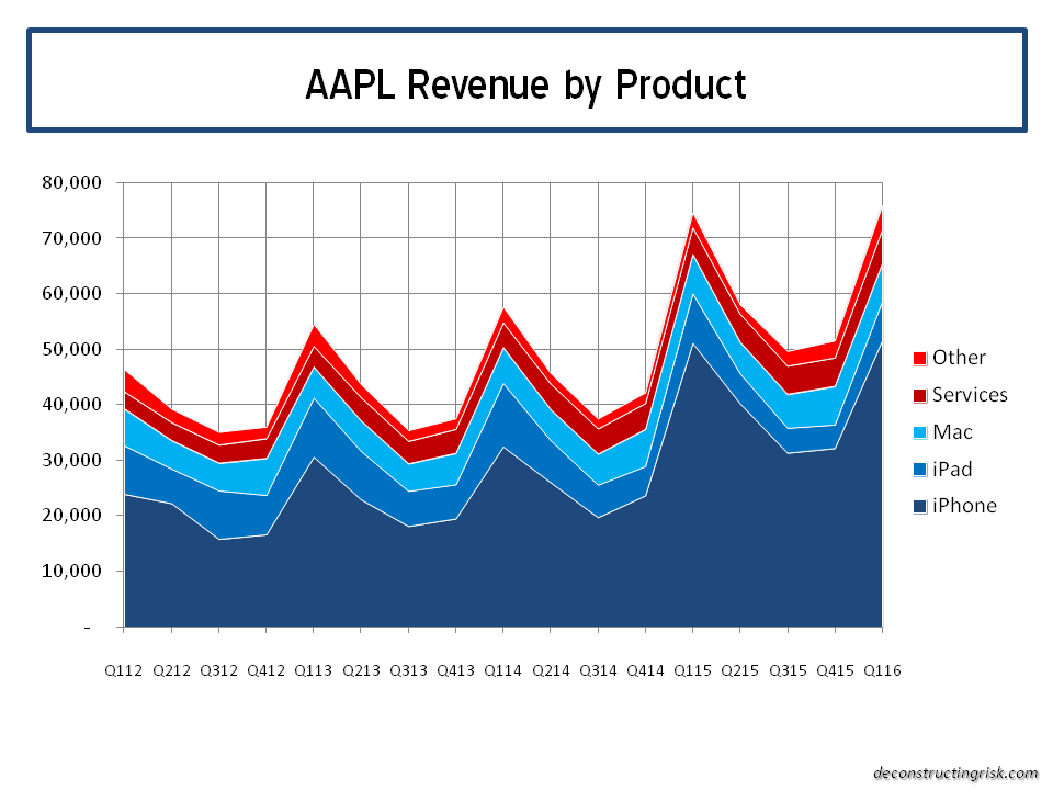 AAPL Revenue by product Q12016