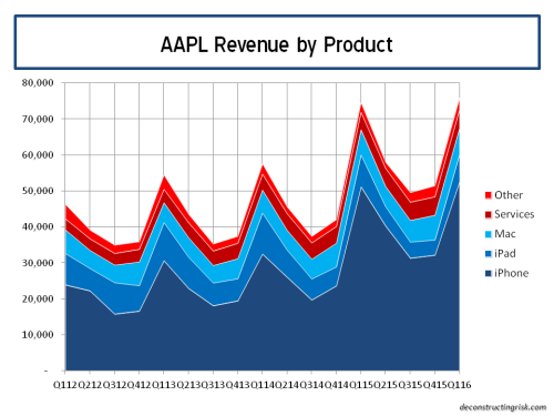 AAPL Revenue by product Q42015
