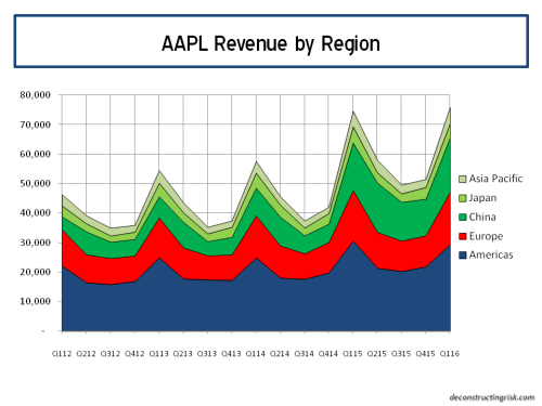 AAPL Revenue by region Q12016