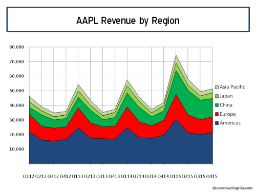 AAPL Revenue by region Q42015