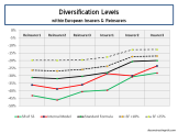 Diversification Levels within European Insurers and Reinsurers