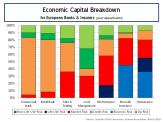 Economic Capital Breakdown for European Banks and Insurers