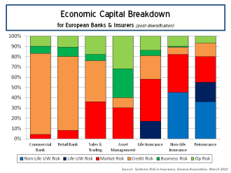 Economic Capital Breakdown for European Banks and Insurers