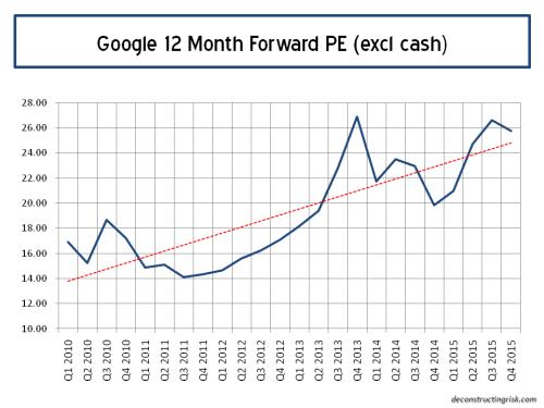 Google Forward 12 Month PE Ratios Q4 2015