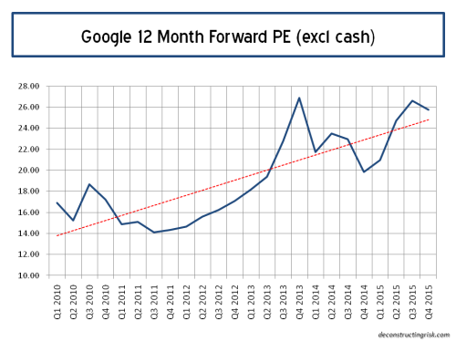 Google Forward 12 Month PE Ratios Q4 2015