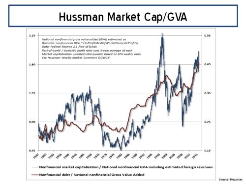 Hussman Market Cap to GVA