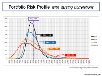 Portfolio Risk Profile various correlations