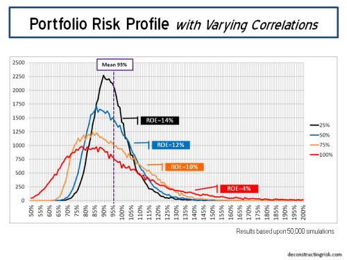 Portfolio Risk Profile various correlations