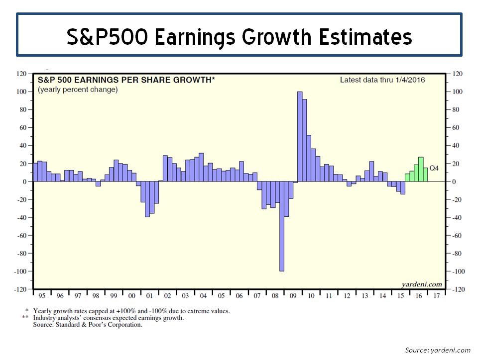 S&P500 Earnings Growth 2016 Yardeni