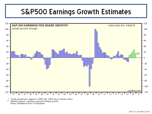 S&P500 Earnings Growth 2016 Yardeni