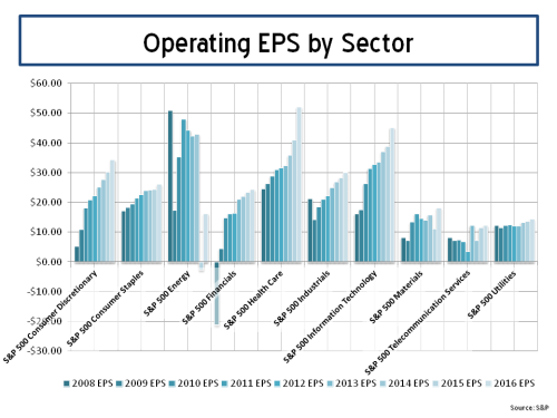 S&P500 Operating EPS by sector