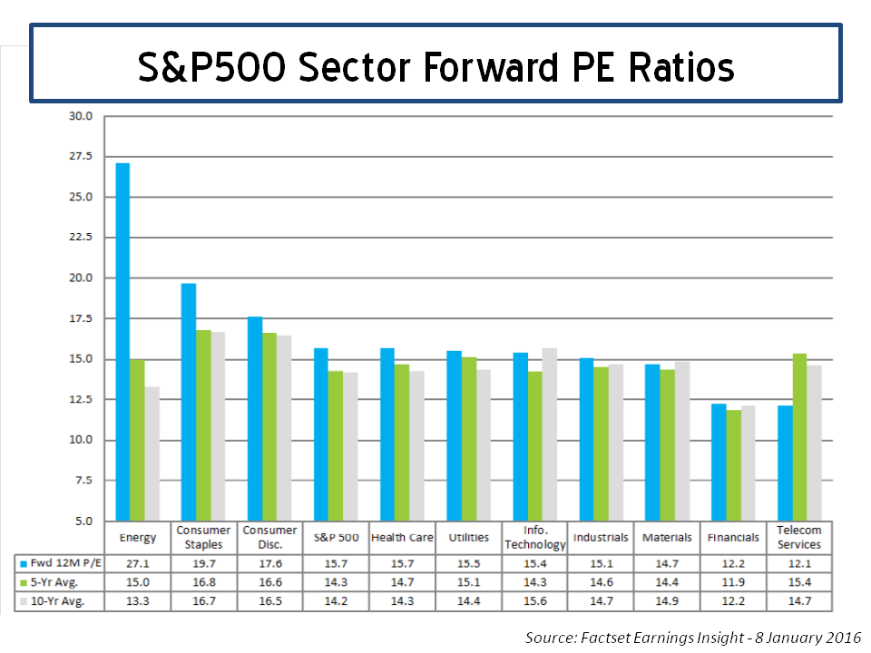 S&P500 Sector Forward PE Factset 08012016