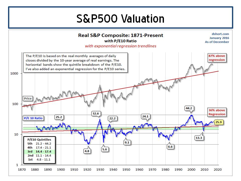 S&P500 Valuation PE10 Doug Short