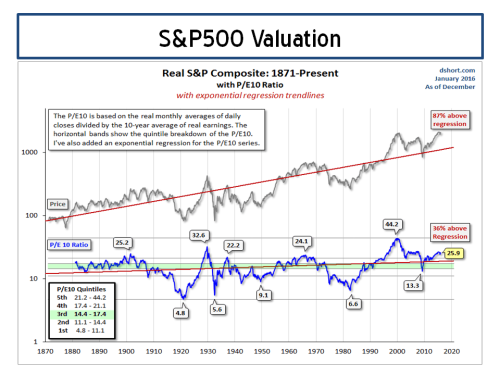 S&P500 Valuation PE10 Doug Short