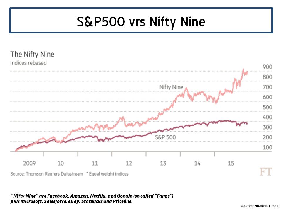 S&P500 vrs Nifty Nine