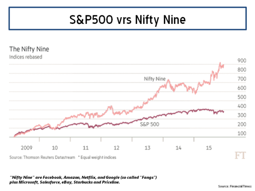 S&P500 vrs Nifty Nine