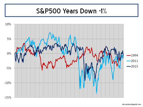 S&P500 Years Down -1%