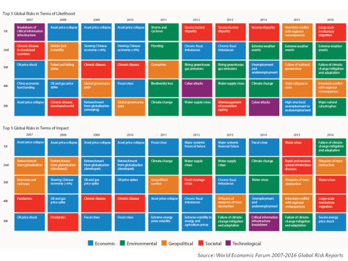 WEF Global Risks 2007 to 2016
