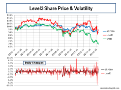 Level3 SP500 Share Price & Volatility