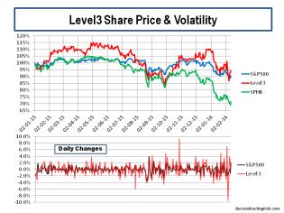 Level3 SP500 Share Price & Volatility