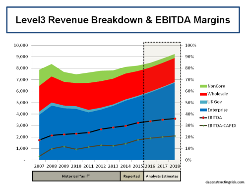 LVLT Proforma Revenue Split 2007 to 2018