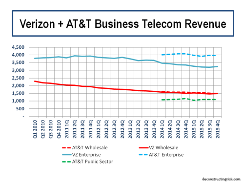 VZ AT&T Business Telecom Revenue