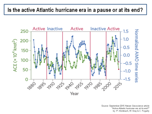 Atlantic hurricane frequency