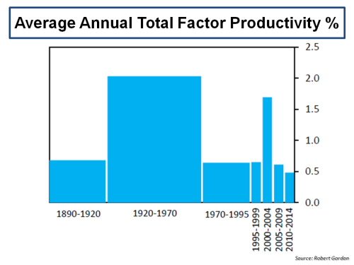 Average Annual Total Facor Productivity