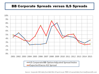 BB Corporate vrs ILS Spreads