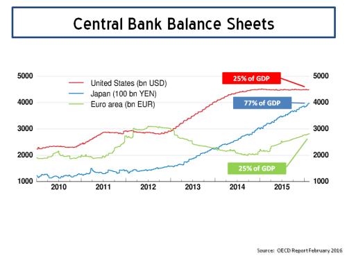 Central Bank Balance Sheets 2015