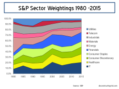 S&P Sector Weightings 1980 to 2015