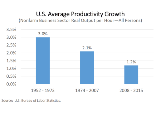 US Average Productivity Growth 1952 to 2015