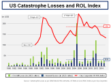 US CAT Losses & ROL Index