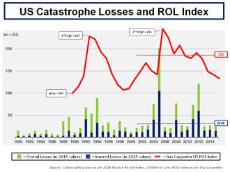 US CAT Losses & ROL Index