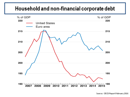 US & Euro Household & Nonfinancial Corporate Debt 2015