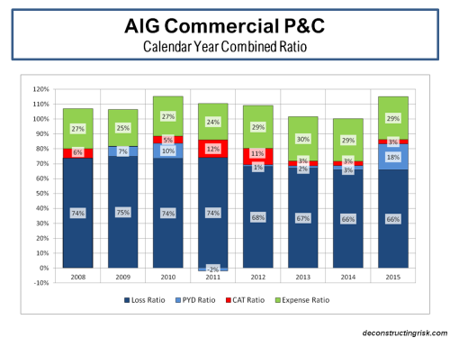 AIG Commercial P&C Combined Ratio Breakdown 2008 to 2015