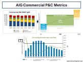 AIG Commercial P&C Metrics