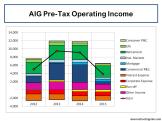 AIG PreTax Operating Income 2012 to 2015
