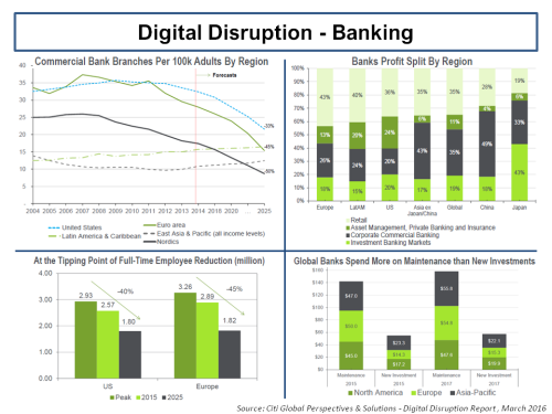 Banking Sector Forecasts Citi GPS