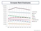 European Bank Employees