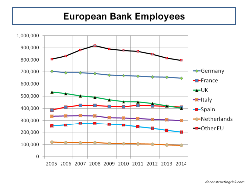 European Bank Employees