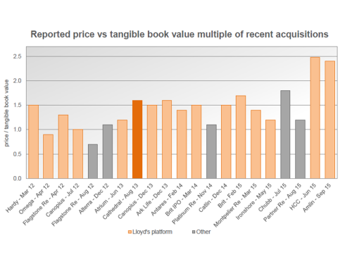 Insurance Tangible Book Value Multiple 2012 to 2015