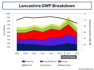 Lancashire GWP Breakdown 2008 to 2015