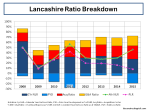 Lancashire Ratio Breakdown 2008 to 2015