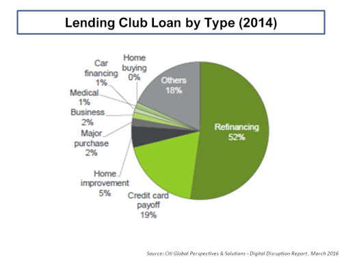 Lending Club Loan By Type