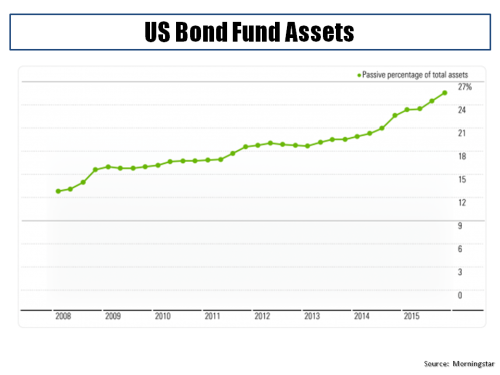 Passive % of US Bond Funds