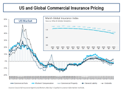 US and Global Commercial Insurance Pricing