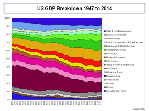 US GDP Breakdown 1947 to 2014